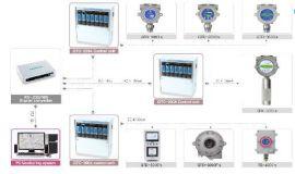 Giải pháp đo lường và phân tích khí cháy nổ