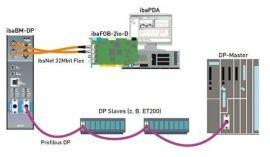 Hệ thống phần mềm thu nhận, xử lí và phân tích dữ liệu IBA AG